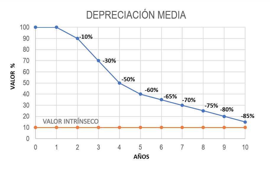 depreciacion-media-relojes